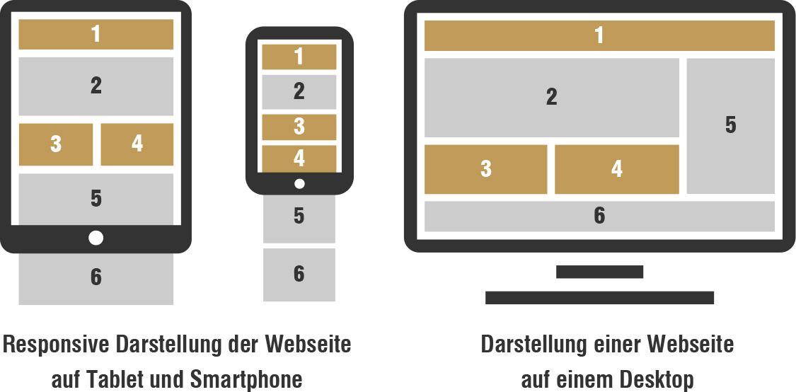Responsive Webdesign Funktion